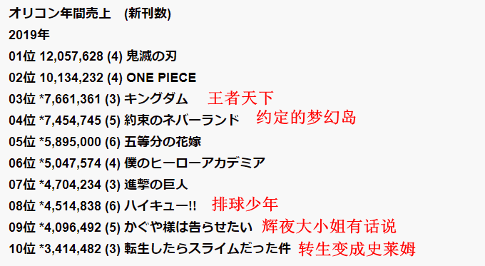 日本公信榜2020年漫画销量榜《海贼王》只排第三位