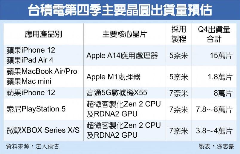 台积电今年Q4主要芯片出货量预估:PS5 7.8-8万个 XSX/S 3.8-4万个