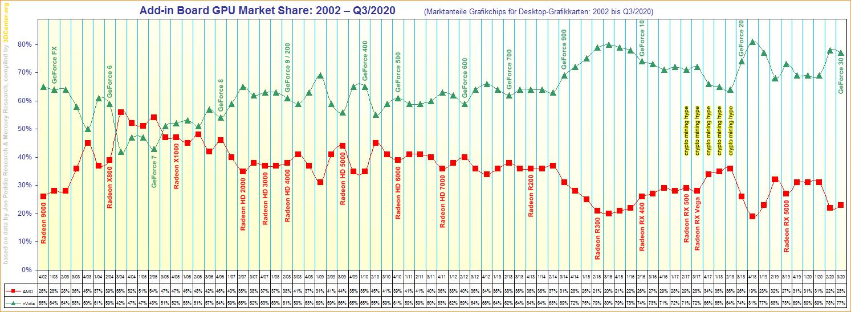 AMD独立显卡份额微涨1%:但仍是历史第六差
