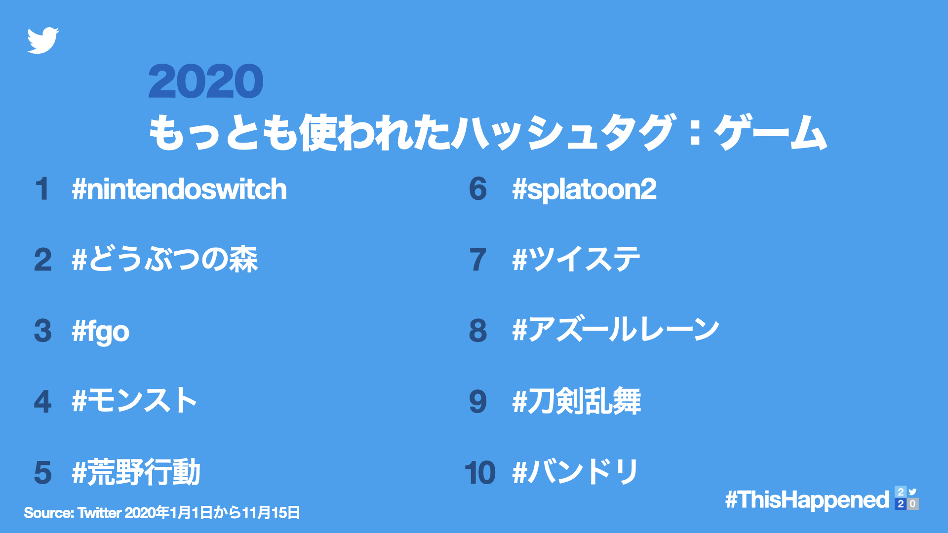 2020日推10大热门游戏Tag排名公布 NS位居第一 动森第二