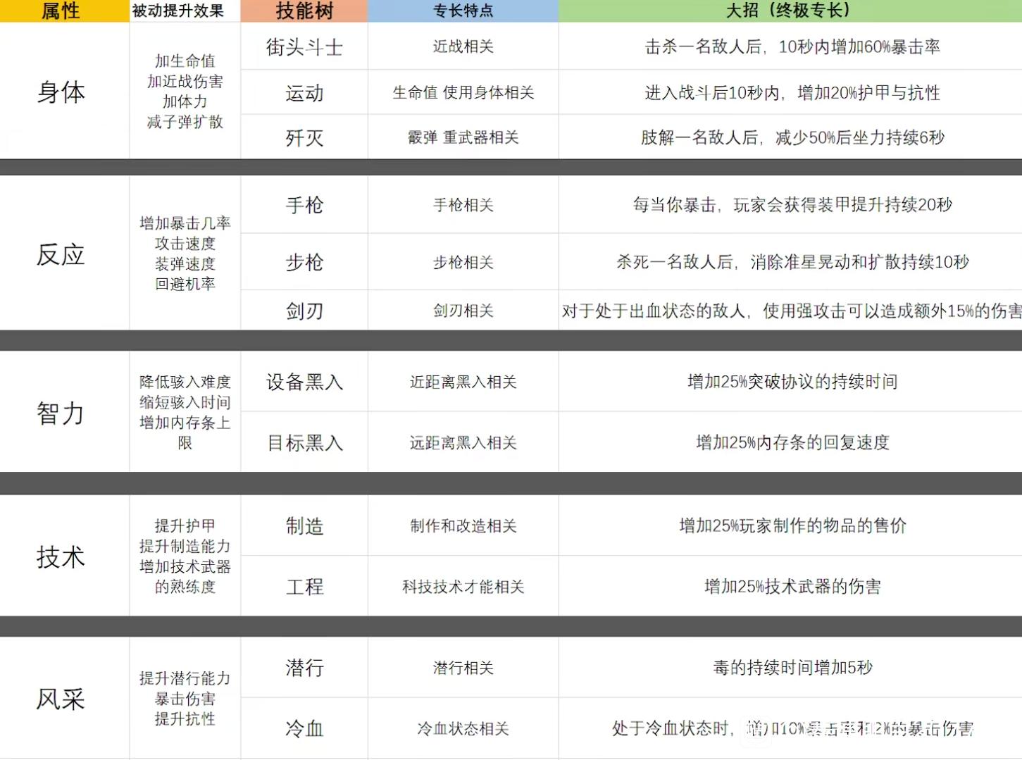 《赛博朋克2077》全属性技能树及专长效果一览