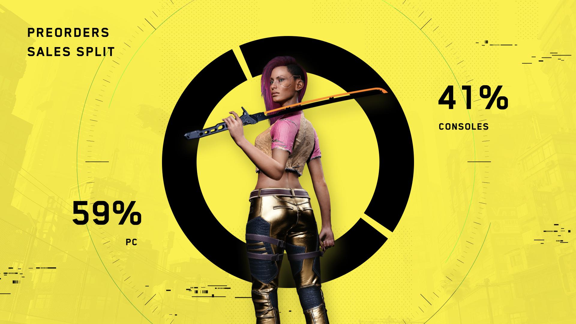 《赛博朋克2077》仅用了一天时间 就收回了成本并盈利