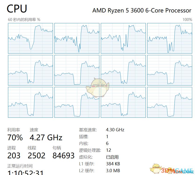 《赛博朋克2077》AMD超线程补丁
