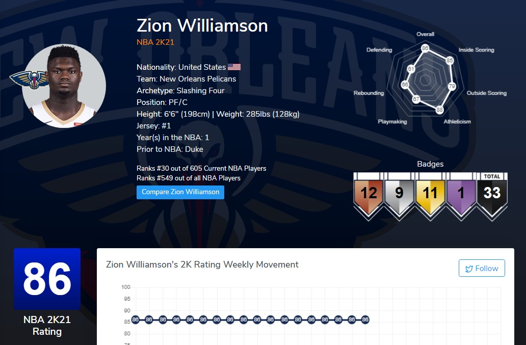 《NBA 2K21》次世代封面球星锡安·威廉姆森称2K给自己评分太低 反被打脸