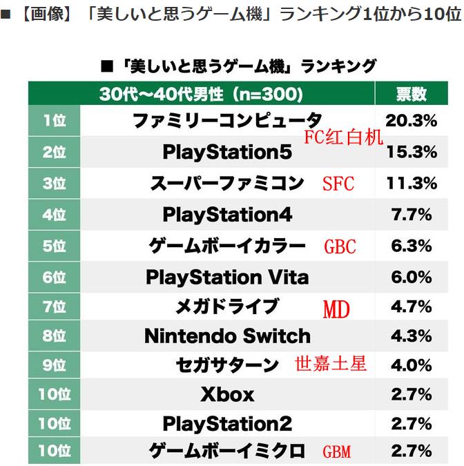 日媒发布最新网友评选最美设计游戏机 PS5只排第二
