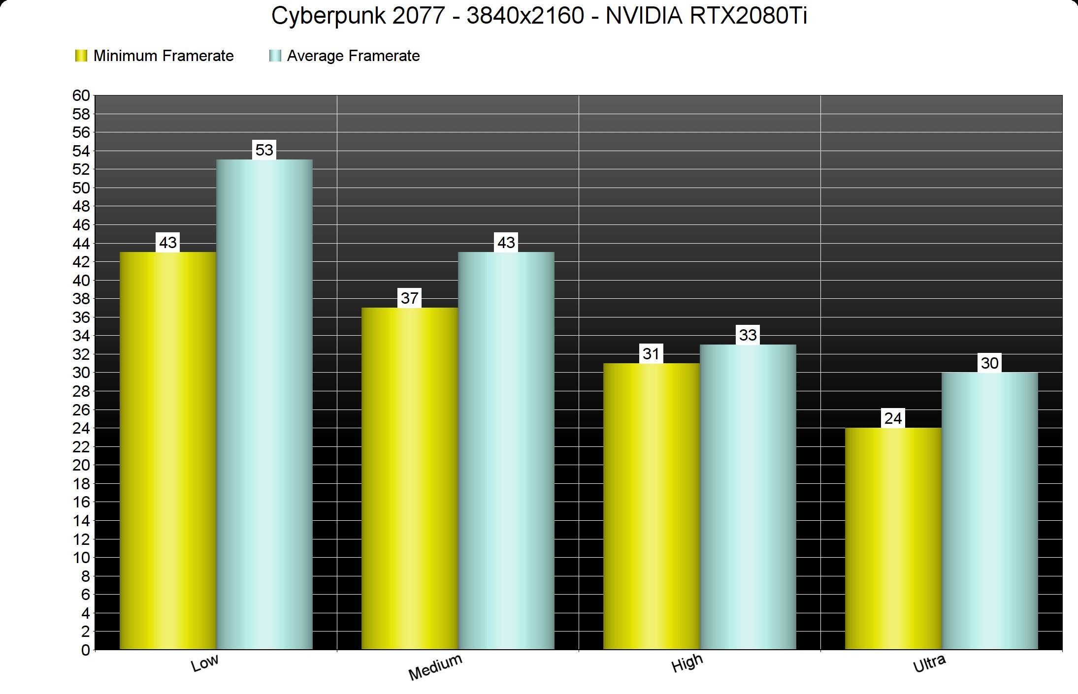 《赛博朋克2077》性能分析 画面最棒的PC游戏之一