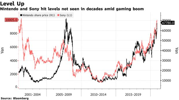 假日季主机市场需求上涨 任天堂和索尼股价创下新高