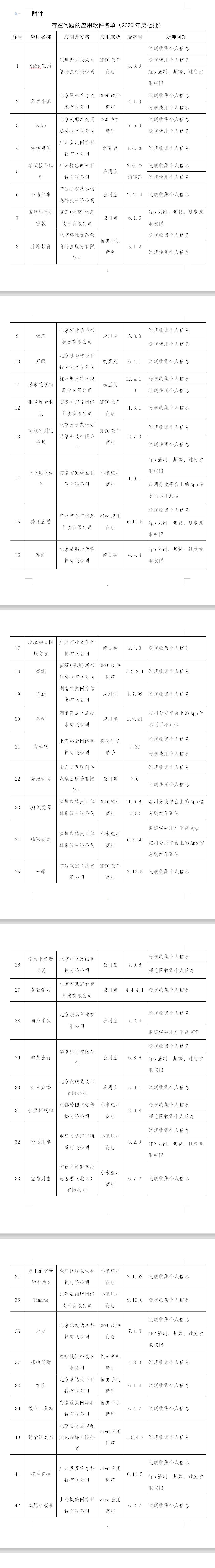 工信部发布侵害用户权益行为的App 腾讯新闻京东在列