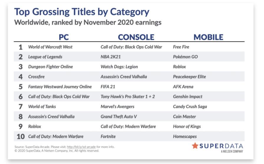 3DM速报:赛博朋克2077周销五连冠 创之轨迹明年夏季登陆PC/NS
