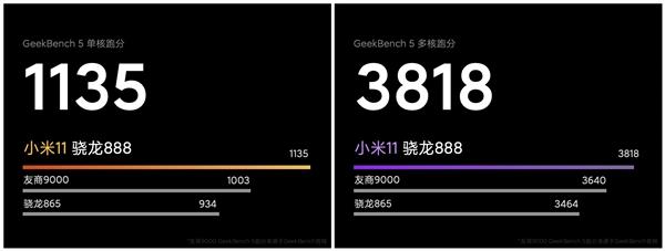 小米11性能首次揭秘:安卓最强CPU!单核领先麒麟