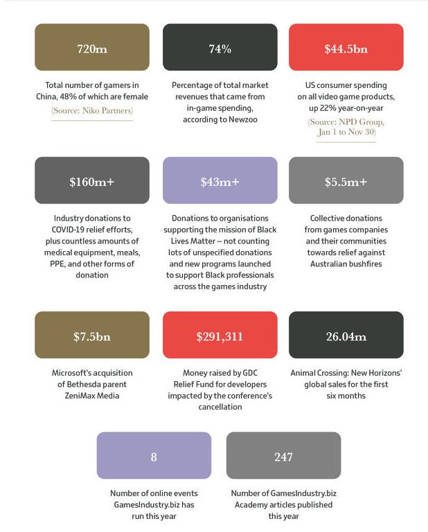 2020年全球游戏总值1749亿美元 中国玩家7.2亿