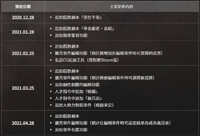 《三国志14威力加强版》公开今后免费更新的计划表:假想剧本等