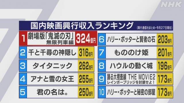 你如何看待打破日本票房记录的鬼灭之刃