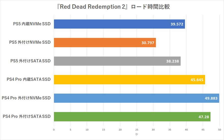 日媒测试:PS5运行PS4游戏 外置SSD明显快于内部SSD