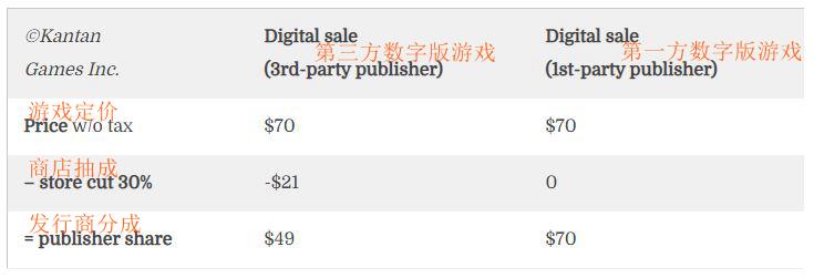 购买游戏花费的70美元 最终究竟到了谁的手里?