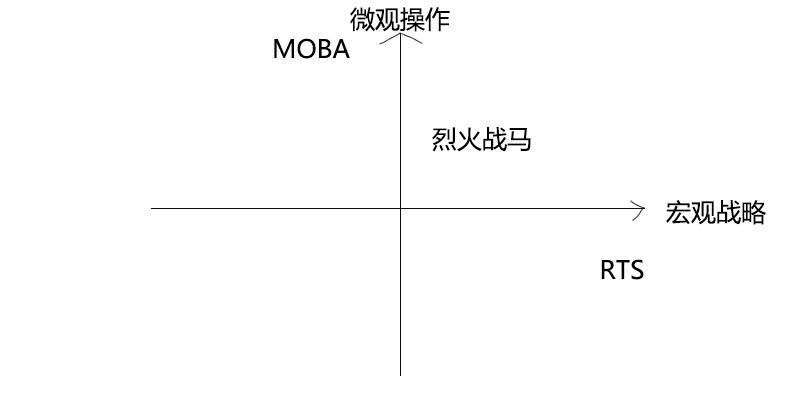 《烈火战马》评测:博取众长,RTT新生突围