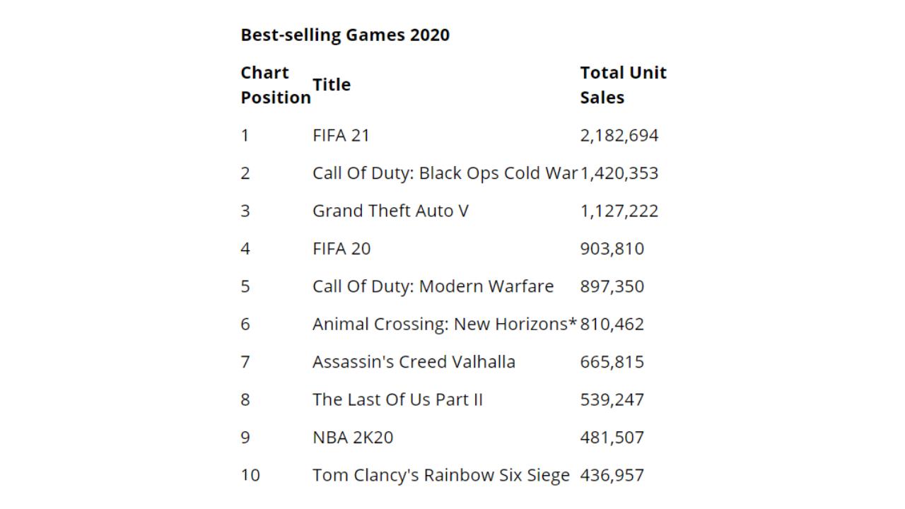 英国游戏消费超电影电视剧总额 《FIFA 21》最多