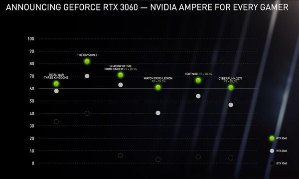 NVIDIA发布RTX 3060显卡以及30系笔记本显卡