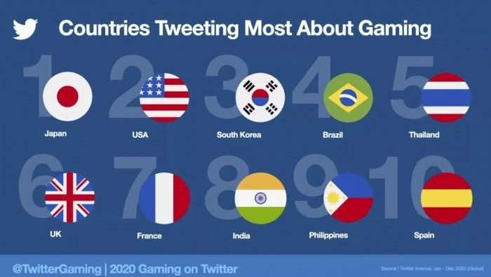 统计数据显示2020年与游戏相关推文超20亿条