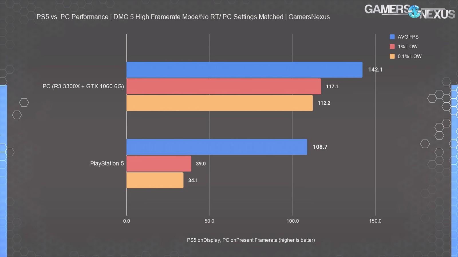 外媒测试PS5性能甚至略低于GTX 1080