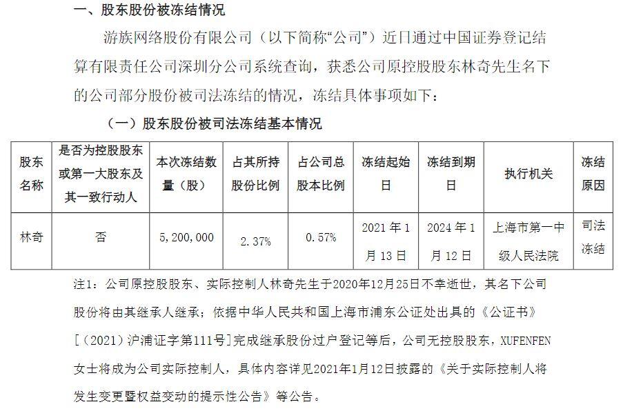 游族网络原股东林奇所持520万股遭司法冻结