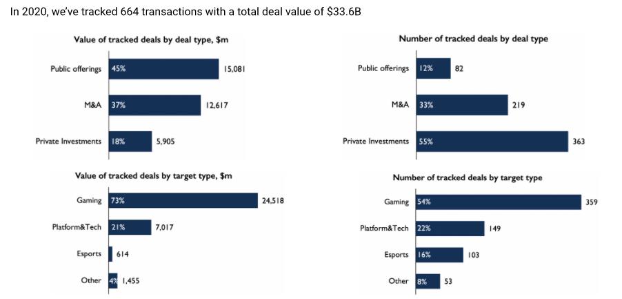 2020年游戏行业投资达336亿美元 其中中国占27%