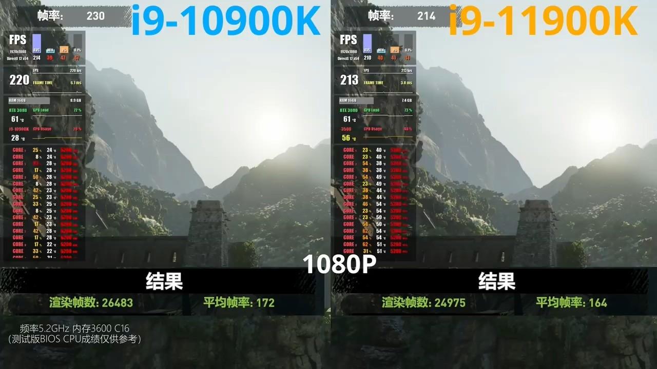测试发现i9 11900K某些游戏弱于10900K