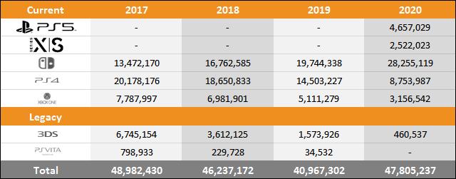 外媒曝光7大主机/掌机销量 PS5目前超过了465万台