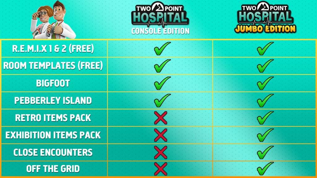 《双点医院:巨霸版》3月5日登陆主机平台 包括所有DLC