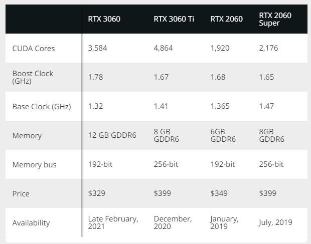 英伟达或将重新推出RTX 2060和2060 Super显卡