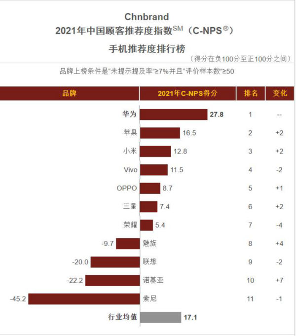 外媒评中国顾客最推荐手机品牌:华为第一 苹果第二 索尼负分