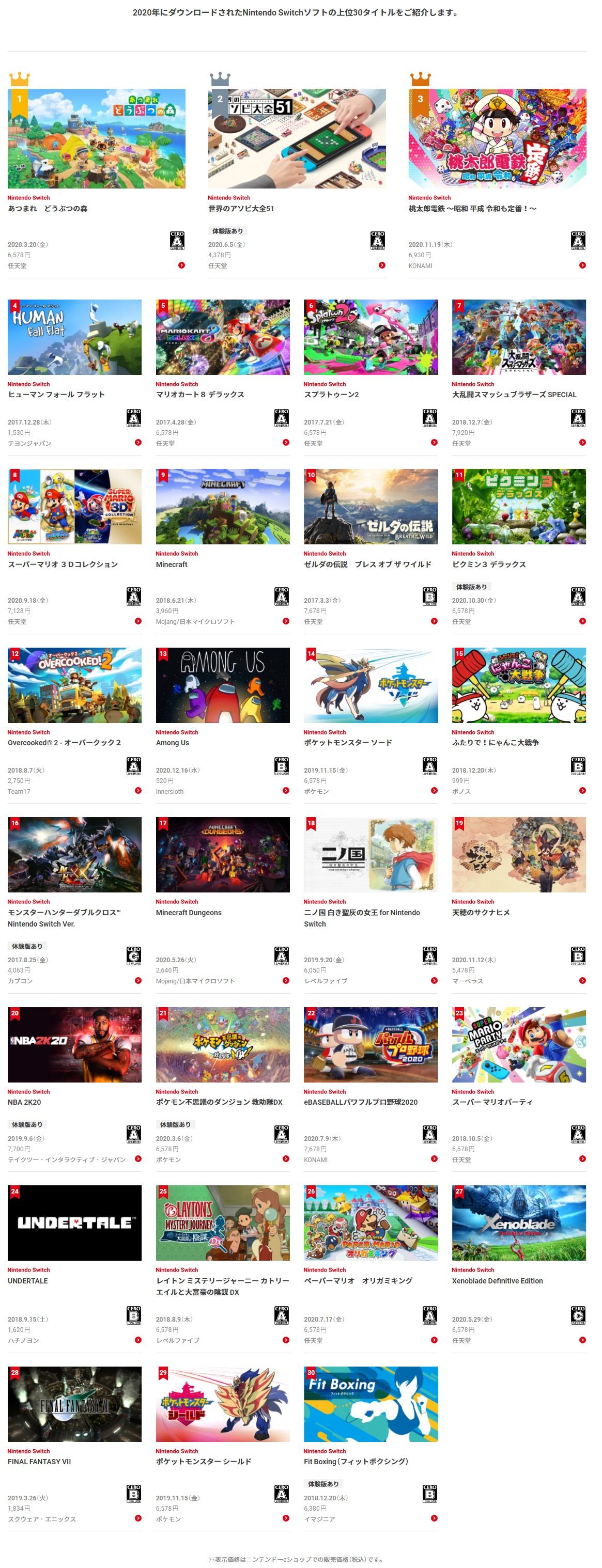 任天堂发布2020年日服Switch下载排行榜 动森夺冠