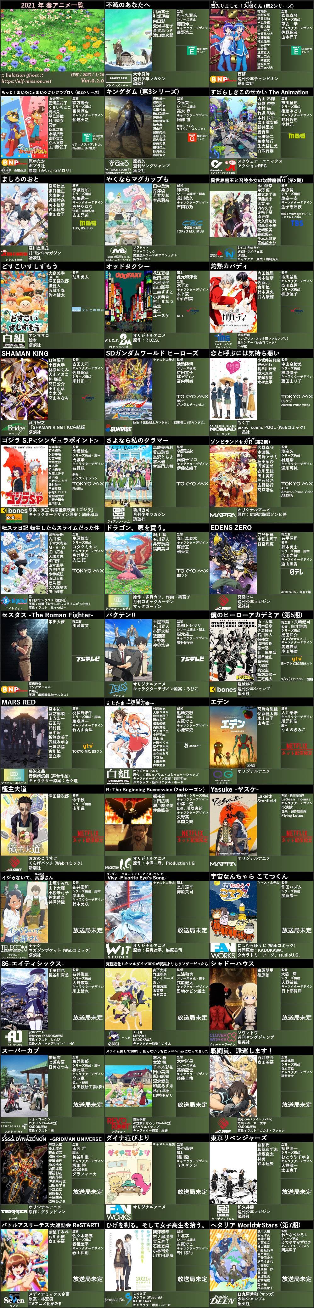 网友总结日本动画2021春季番一图流 新旧名作荟萃