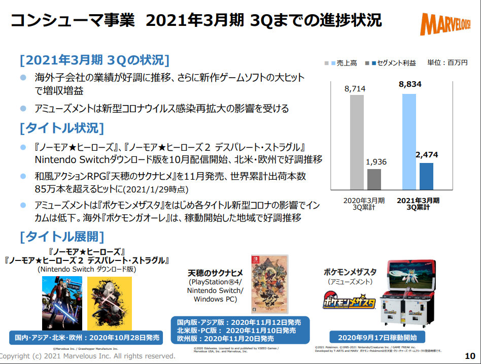 和风动作游戏《天穗之咲稻姬》全球销量突破85万
