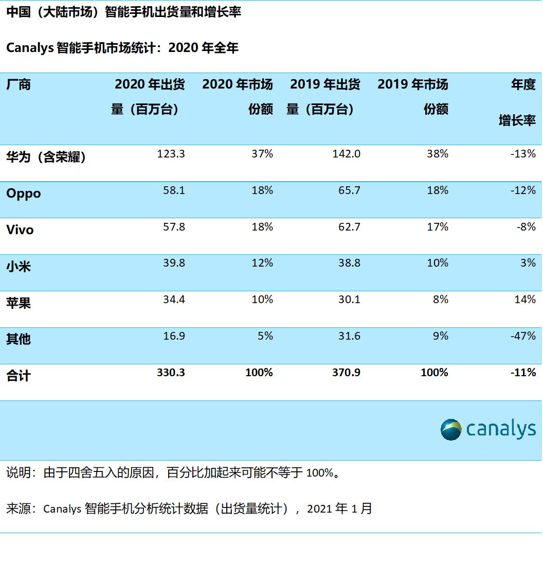 2020年中国智能手机销量出炉:华为第一 苹果第五