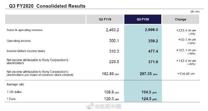 索尼财报:PS5去年销量450万 主机仍在亏本出售中