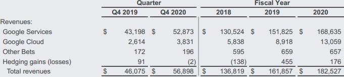 谷歌云业务去年亏损达56亿美元 但同比涨幅巨大