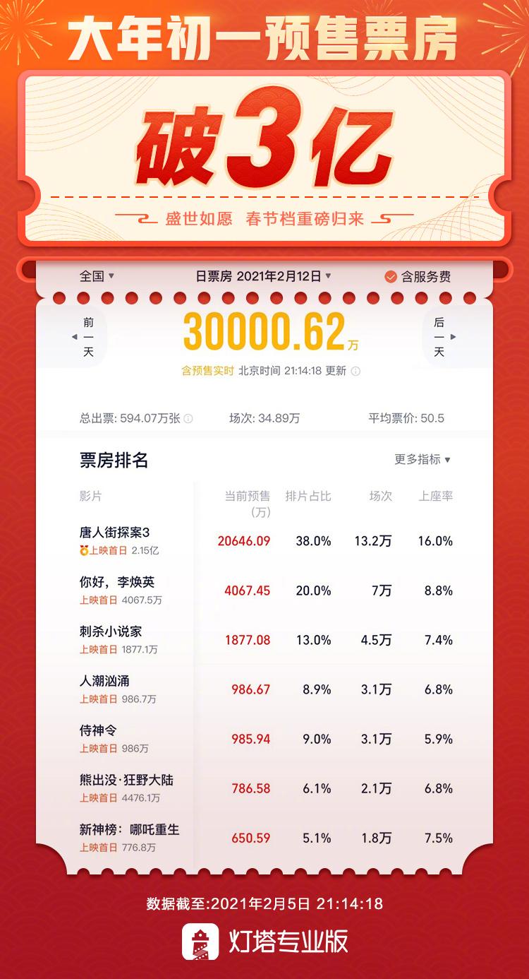 大年初一预售票房破3亿 《唐人街探案3》占2亿
