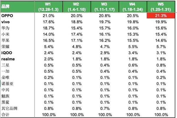 1月国内手机份额数据:OPPO连续5周销量第一 华为仅第3 苹果不敌小米
