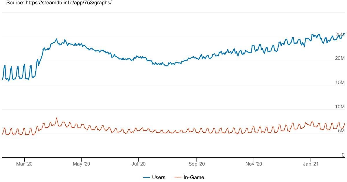 Steam在线玩家数再破记录 现已超越2640万