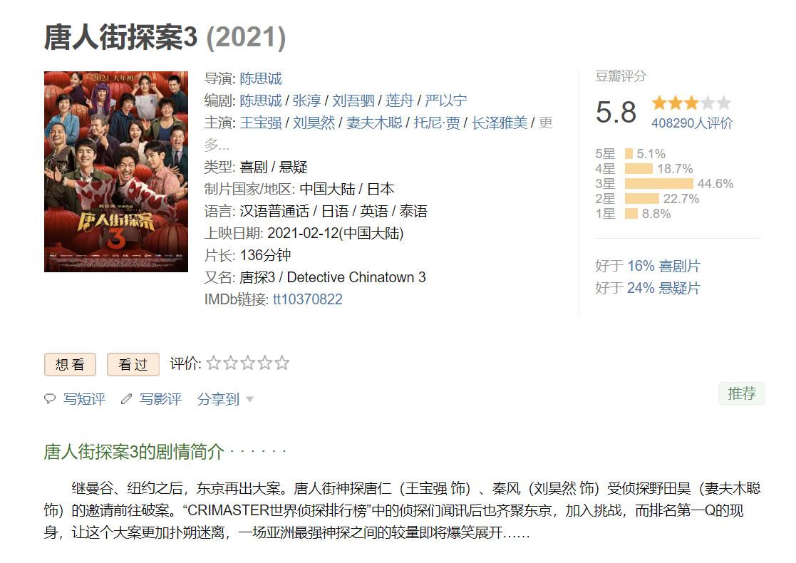 """《唐人街探案3》成""""30亿俱乐部""""评分最低电影 一天比一天低"""