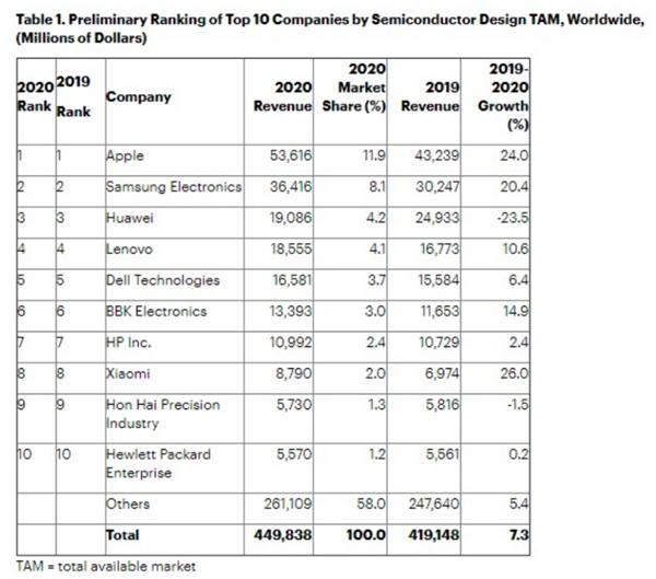 2020年全球芯片采购支出4498亿美元!小米增幅第一 华为下降23.5%