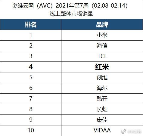 2021年第七周Redmi电视线上销量位居TOP4:剑指小米TCL海信