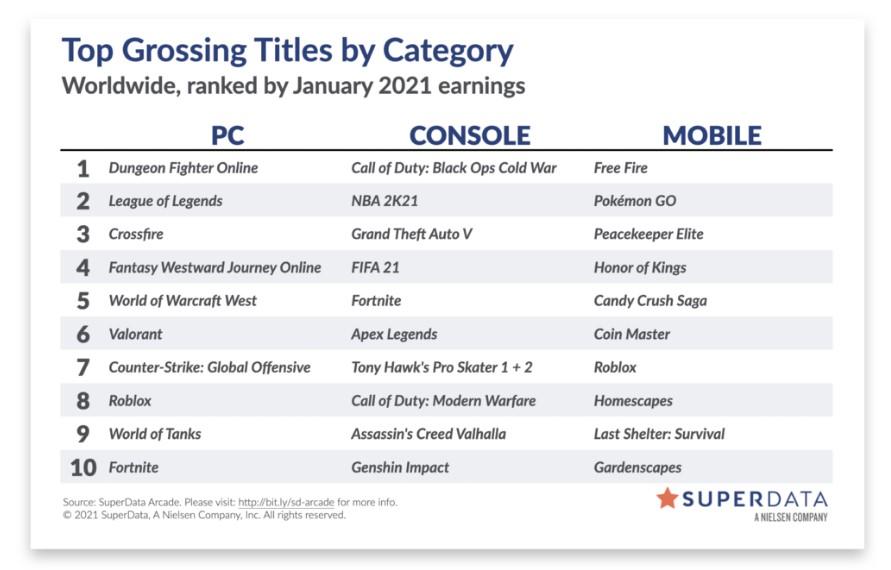《荒野大镖客2》PC版销量几乎是主机版3倍