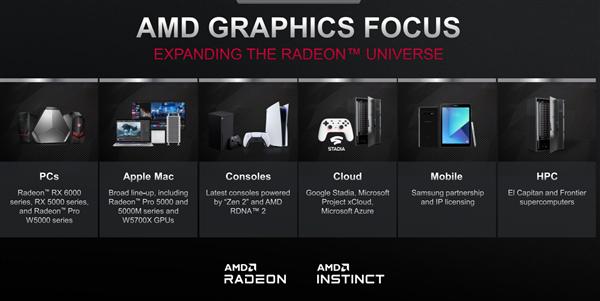 AMD手机GPU来了:性能碾压苹果A14达90%