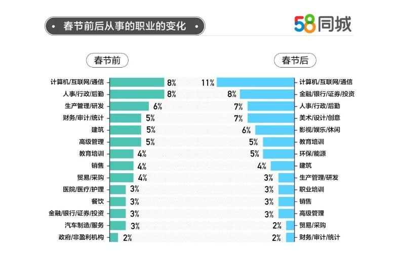 春节后48%的职场人欲换工作 期待薪资平均15569元