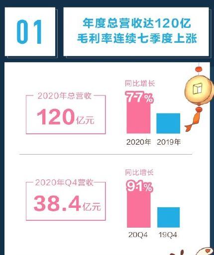 B站2020财年营收120亿 月均活跃用户突破2亿