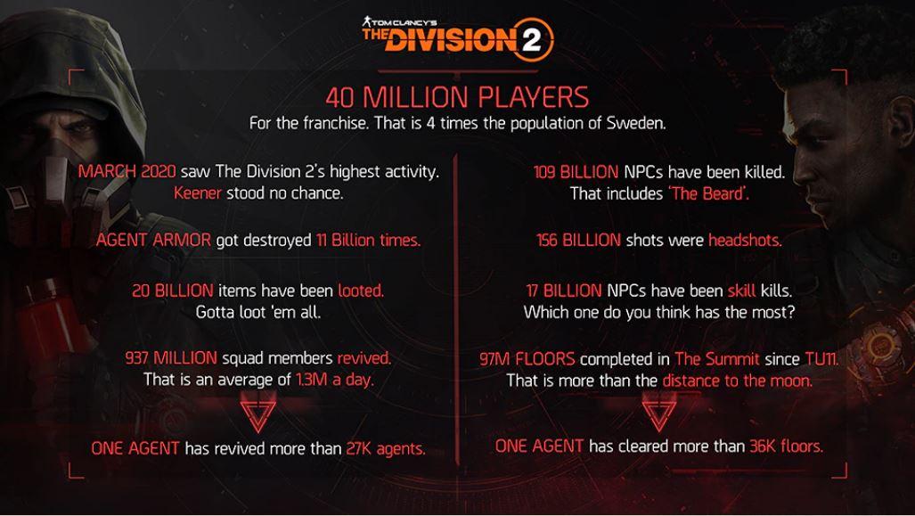 《全境封锁2》重大更新年底上线 系列玩家数破4千万