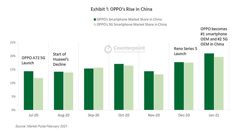 1月OPPO首次超越华为 成中国最大智能手机制造商