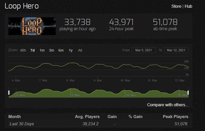 《循环勇者》首周销量超50万 Steam最高在线超5万